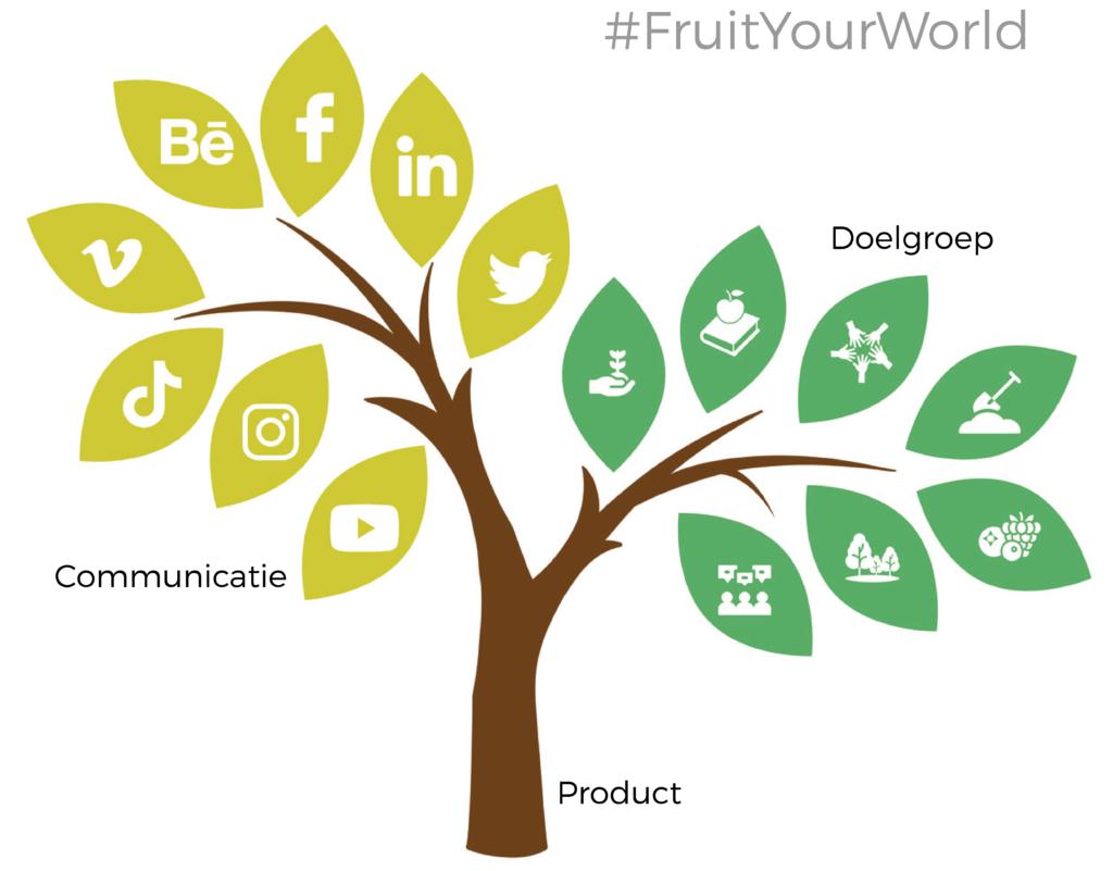 #FruitYourWorld